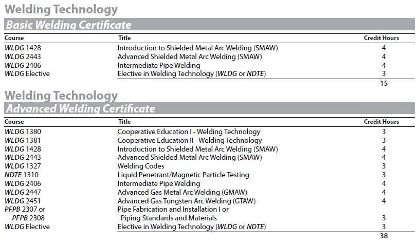 Welding Technology Certificates